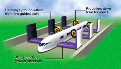 The Flying Train, a MagLev ACV high speed concept - ACV Development Links999.